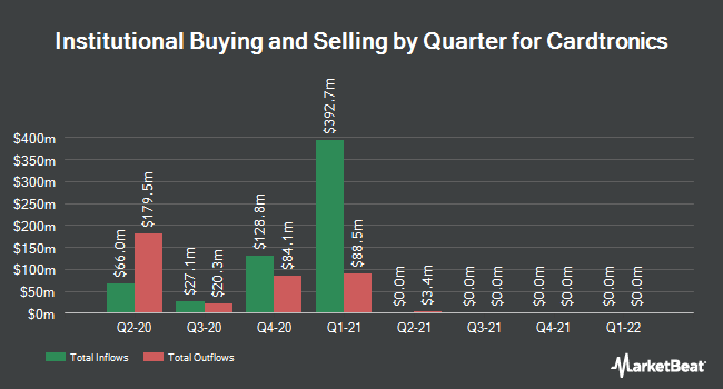 Institutional Ownership by Quarter for Cardtronics (NASDAQ:CATM)