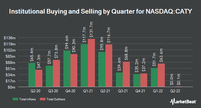 Institutional Ownership by Quarter for Cathay General Bancorp (NASDAQ:CATY)