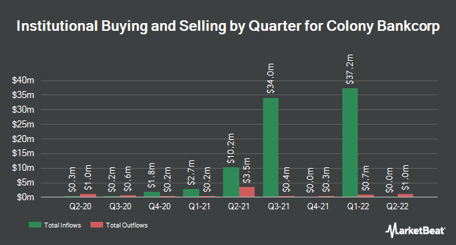 Institutional Ownership by Quarter for Colony Bankcorp (NASDAQ:CBAN)