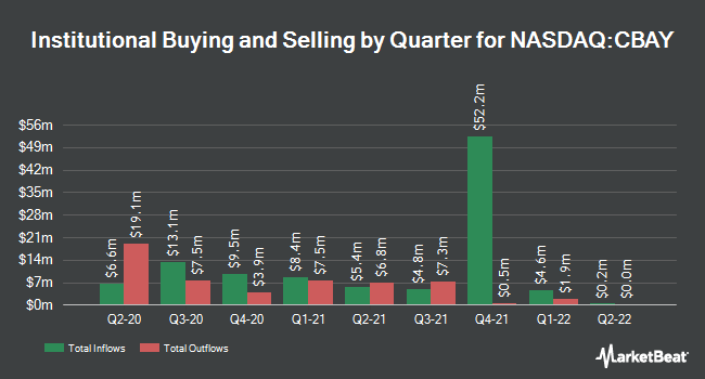 Institutional Ownership by Quarter for CymaBay Therapeutics (NASDAQ:CBAY)