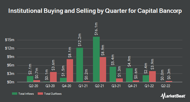 Institutional Ownership by Quarter for Capital Bancorp (NASDAQ:CBNK)