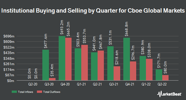 Institutional Ownership by Quarter for Cboe Global Markets (NASDAQ:CBOE)