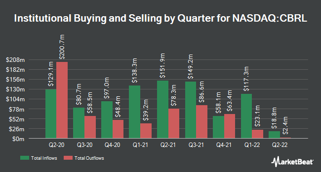 Institutional Ownership by Quarter for Cracker Barrel Old Country Store (NASDAQ:CBRL)