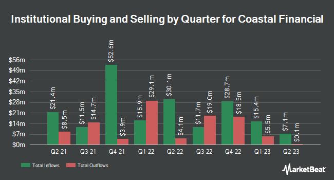 Institutional Ownership by Quarter for Coastal Financial (NASDAQ:CCB)