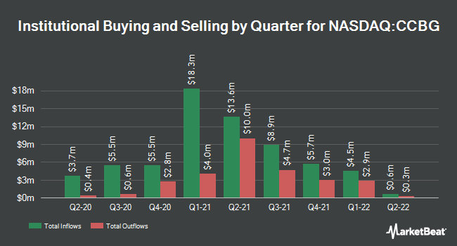 Institutional Ownership by Quarter for Capital City Bank Group (NASDAQ:CCBG)