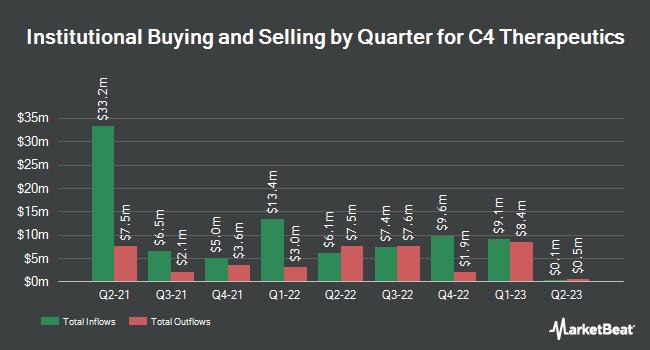 Institutional Ownership by Quarter for C4 Therapeutics (NASDAQ:CCCC)