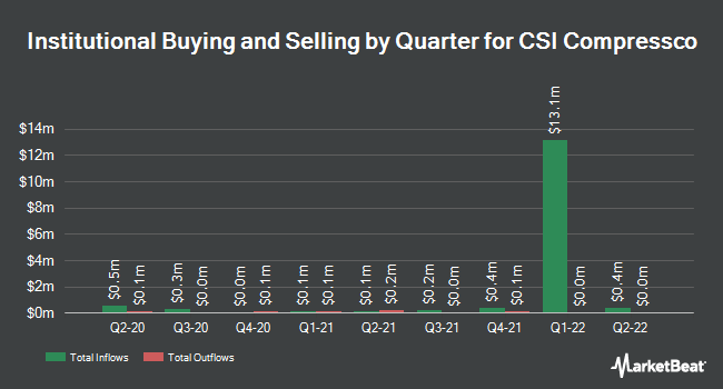 Institutional Ownership by Quarter for CSI Compressco LP (NASDAQ:CCLP)