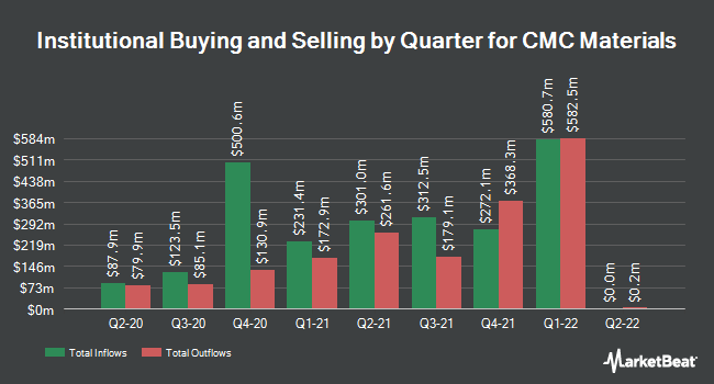 Institutional Ownership by Quarter for Cabot Microelectronics (NASDAQ:CCMP)