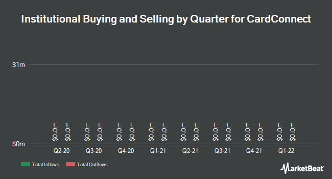 Institutional Ownership by Quarter for CardConnect Corp (NASDAQ:CCN)