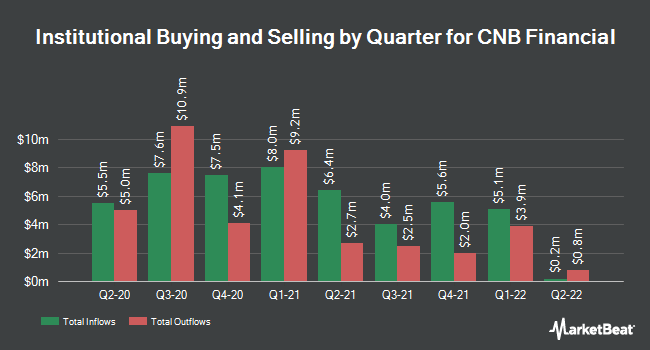 Institutional Ownership by Quarter for CNB Financial Corp (NASDAQ:CCNE)