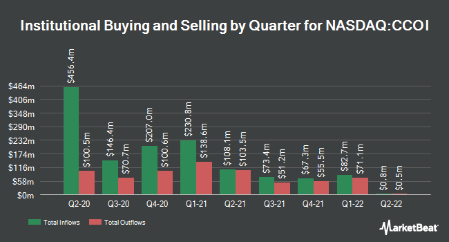 Institutional Ownership by Quarter for Cogent Communications Holdings (NASDAQ:CCOI)