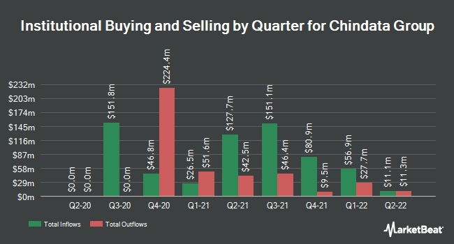 Institutional Ownership by Quarter for Chindata Group (NASDAQ:CD)