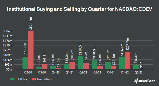 Institutional Ownership by Quarter for Centennial Resource Development (NASDAQ:CDEV)