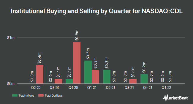 Institutional Ownership by Quarter for VictoryShares US Large Cap High Div Volatility Wtd ETF (NASDAQ:CDL)