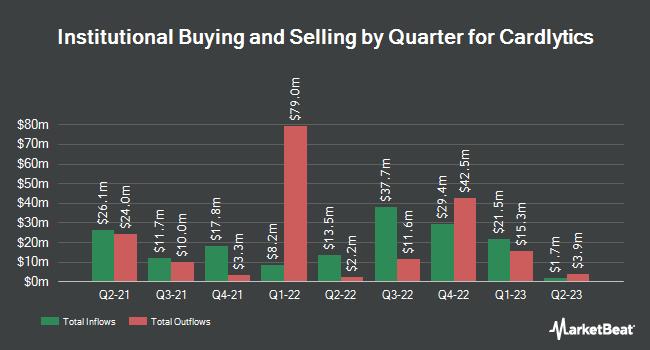 Institutional Ownership by Quarter for Cardlytics (NASDAQ:CDLX)