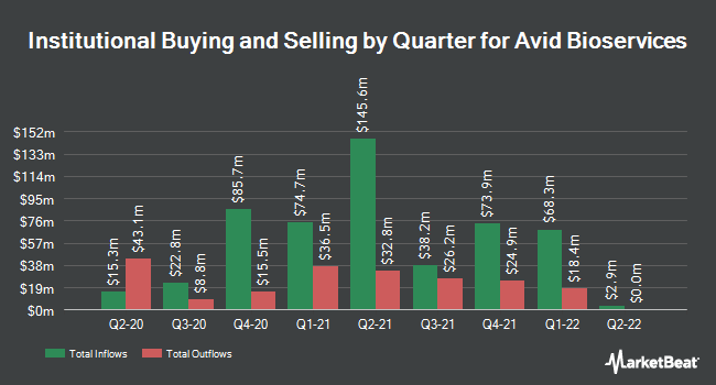 Institutional Ownership by Quarter for Avid Bioservices (NASDAQ:CDMO)