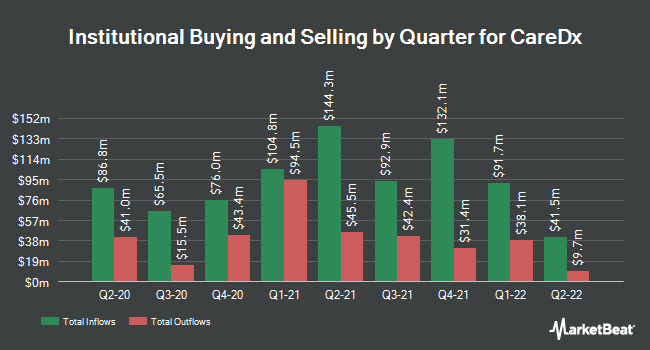 Institutional Ownership by Quarter for CareDx (NASDAQ:CDNA)