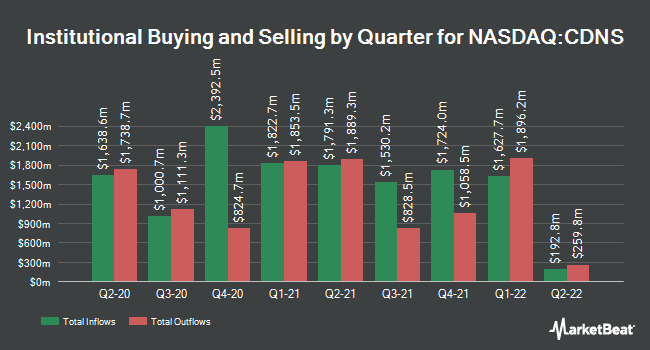 Institutional Ownership by Quarter for Cadence Design Systems (NASDAQ:CDNS)