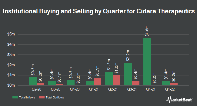 Institutional Ownership by Quarter for Cidara Therapeutics (NASDAQ:CDTX)
