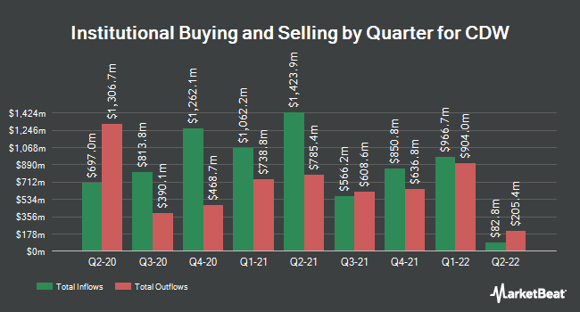 Institutional Ownership by Quarter for CDW Corp (NASDAQ:CDW)
