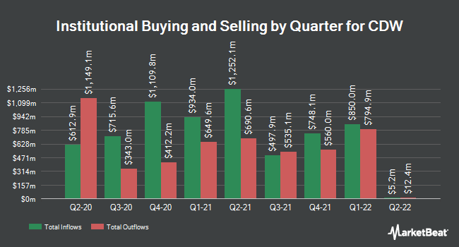 Institutional Ownership by Quarter for CDW (NASDAQ:CDW)