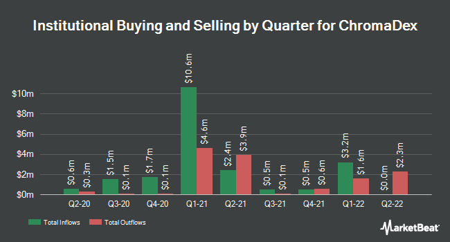 Institutional Ownership by Quarter for Chromadex (NASDAQ:CDXC)