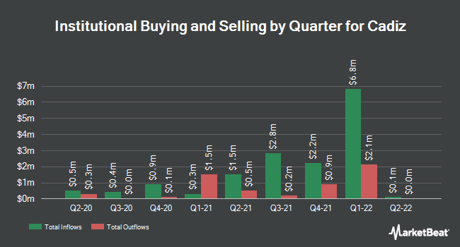 Institutional Ownership by Quarter for Cadiz (NASDAQ:CDZI)