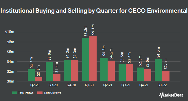 Institutional Ownership by Quarter for CECO Environmental Corp. (NASDAQ:CECE)