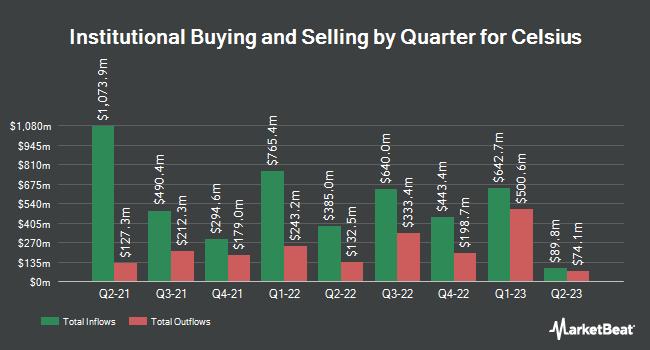 Institutional Ownership by Quarter for Celsius (NASDAQ:CELH)
