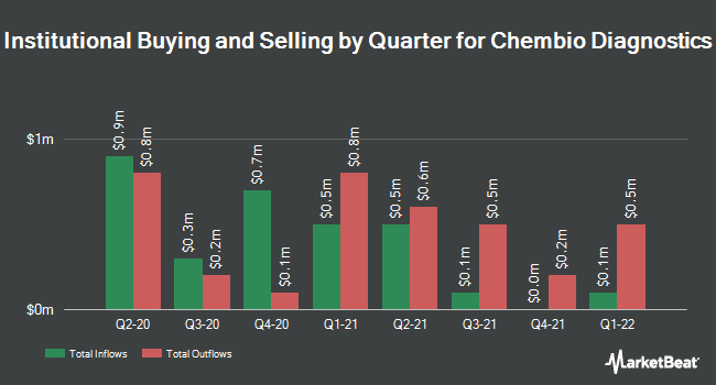 Institutional Ownership by Quarter for Chembio Diagnostics (NASDAQ:CEMI)