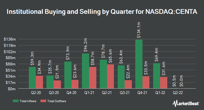 Institutional Ownership by Quarter for Central Garden & Pet (NASDAQ:CENTA)
