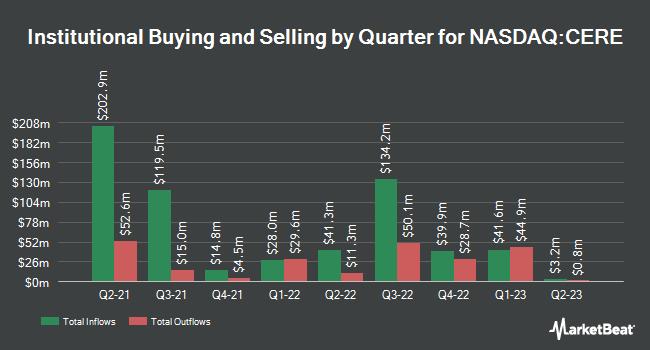 Institutional Ownership by Quarter for Cerevel Therapeutics (NASDAQ:CERE)