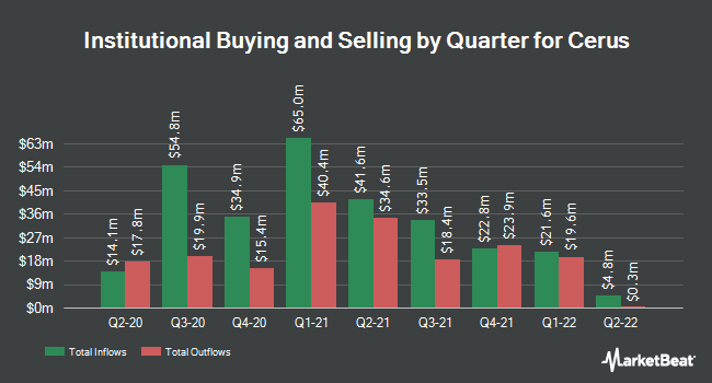 Institutional Ownership by Quarter for Cerus (NASDAQ:CERS)