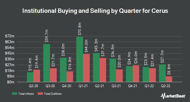Institutional Ownership by Quarter for Cerus Corporation (NASDAQ:CERS)