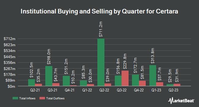 Institutional Ownership by Quarter for Certara (NASDAQ:CERT)