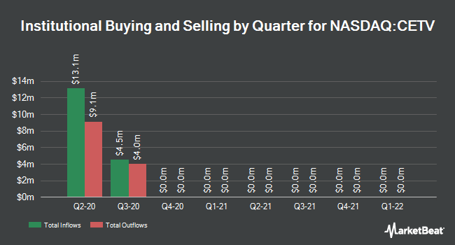 Institutional Ownership by Quarter for Central European Media Enterprises (NASDAQ:CETV)