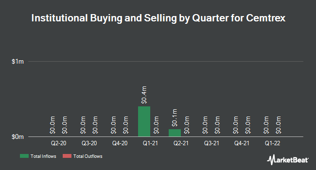 Institutional Ownership by Quarter for Cemtrex (NASDAQ:CETX)