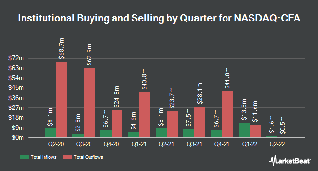 Institutional Ownership by Quarter for VictoryShares US 500 Volatility Wtd ETF (NASDAQ:CFA)