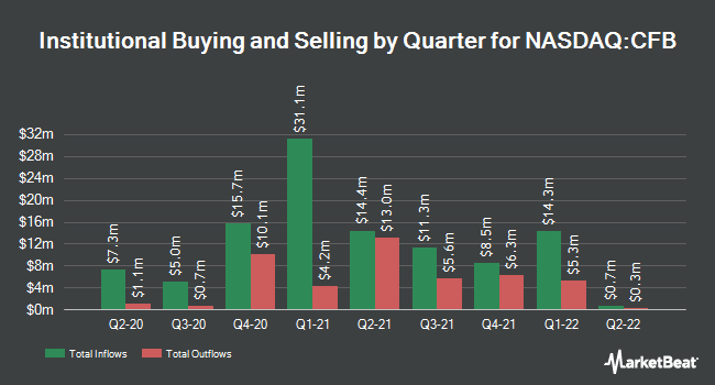 Institutional Ownership by Quarter for CrossFirst Bankshares (NASDAQ:CFB)