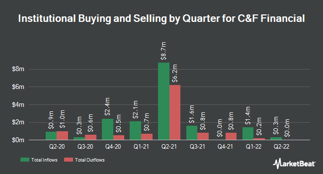 Institutional Ownership by Quarter for C&F Financial Corporation (NASDAQ:CFFI)