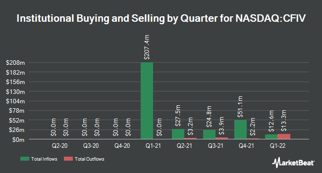 Institutional Ownership by Quarter for CF Acquisition Corp. IV (NASDAQ:CFIV)