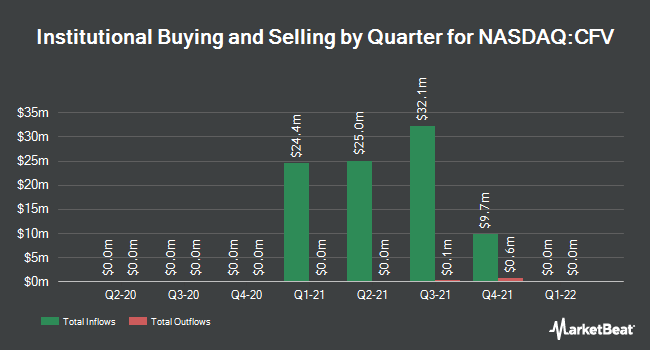 Institutional Ownership by Quarter for CF Acquisition Corp. V (NASDAQ:CFV)