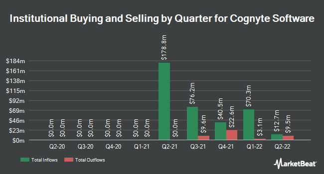 Institutional Ownership by Quarter for Cogentix Medical (NASDAQ:CGNT)
