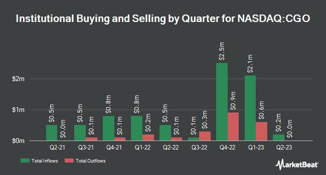 Insider Trading History for Calamos Global Total Return Fund (NASDAQ:CGO)
