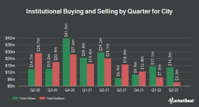 Institutional Ownership by Quarter for City Holding Company (NASDAQ:CHCO)