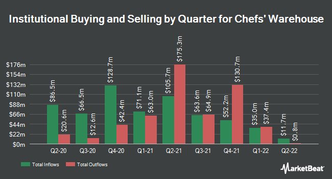 Institutional Ownership by Quarter for The Chefs` Warehouse (NASDAQ:CHEF)