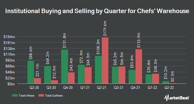 Institutional Ownership by Quarter for Chefs` Warehouse (NASDAQ:CHEF)
