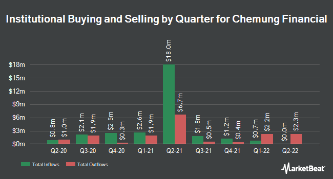 Institutional Ownership by Quarter for Chemung Financial Corp (NASDAQ:CHMG)