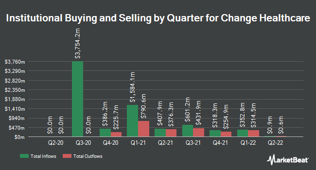Institutional Ownership by Quarter for Change Healthcare (NASDAQ:CHNG)