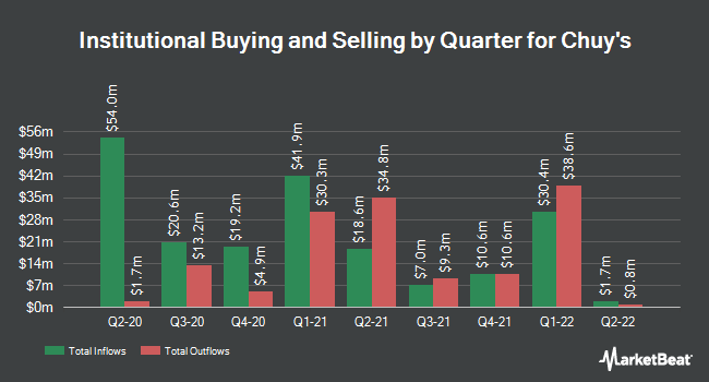 Institutional Ownership by Quarter for Chuy`s Holdings (NASDAQ:CHUY)